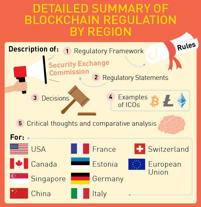 canada ico regulation