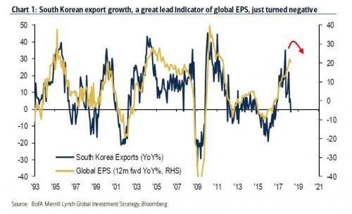 Indicador adelantado de la desaceleración económica mundial.