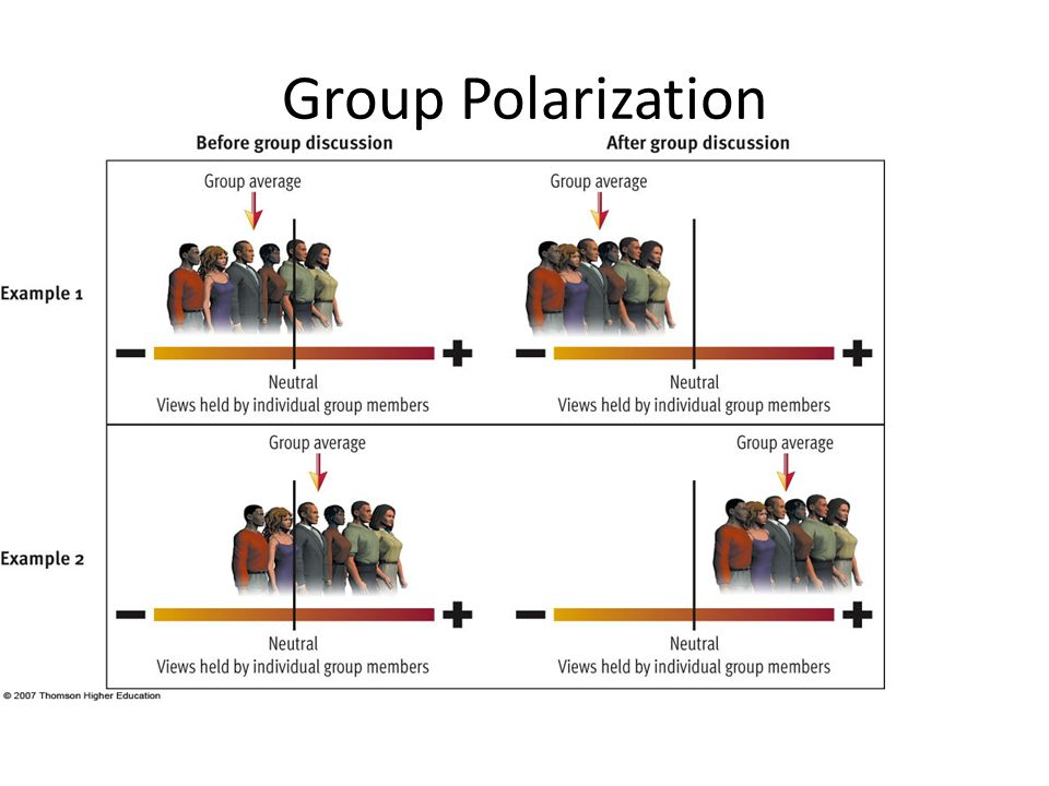 """AP Psychology on Twitter: """"Group Polarization - Tendency of group members to move to an extreme position after discussing an issue as a group. #APpsych… https://t.co/fN5mSJeHS8"""""""