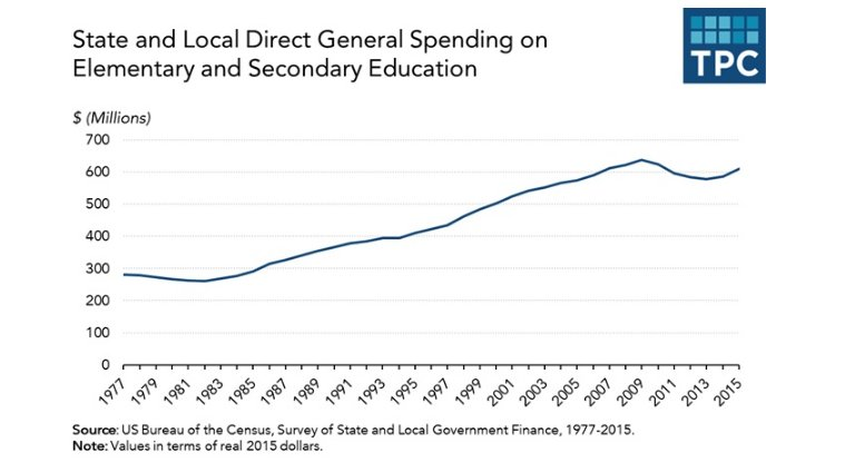 Education Policy Is Tax Policy And Real >> Tax Policy Center On Twitter This Teacherappreciationweek Learn