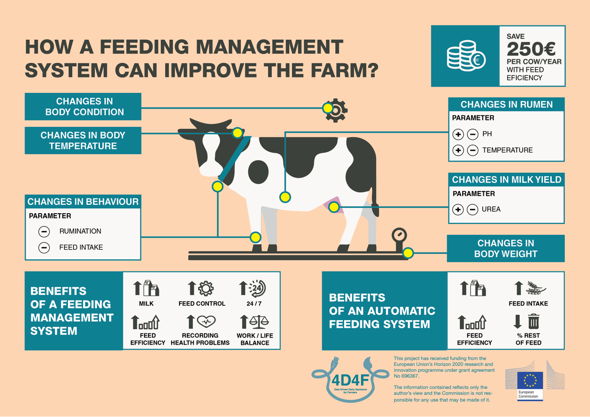 """4D4F - Data Driven Dairy Decisions For Farmers on Twitter: """"How a feeding  management system can improve the #farm? [INFOGRAPH] 👨🌾🐮🌾⚙️👩🌾  https://t.co/sB5riT8bDi #4D4F #Dairy #Farm… https://t.co/fyGvgQTmJH"""""""