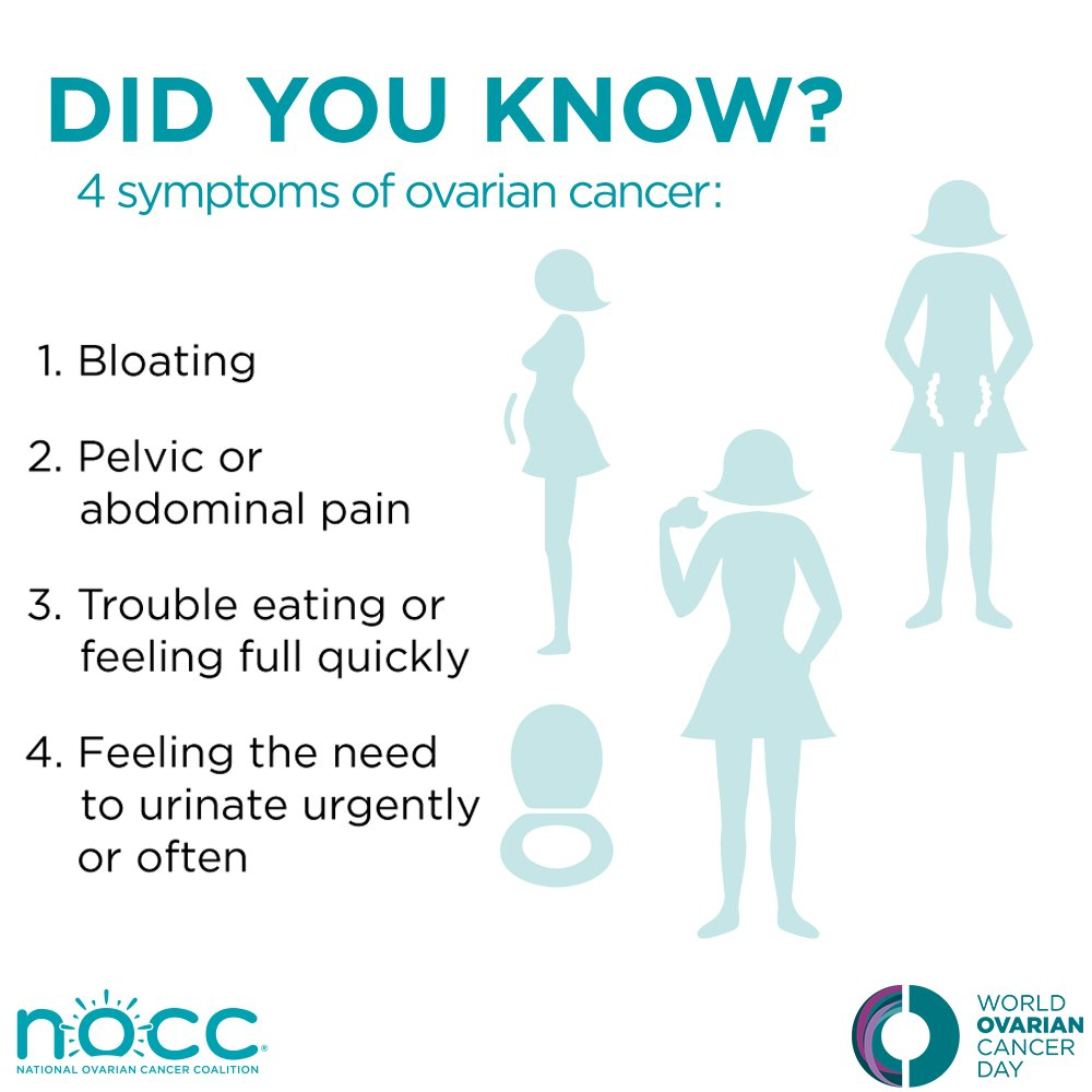 National Ovarian Cancer Coalition On Twitter Let S Make Every Woman And Man Aware Of The Symptoms Of Ovarian Cancer For Early Diagnosis Ahead Of World Ovarian Cancer Day Retweet These Signs And