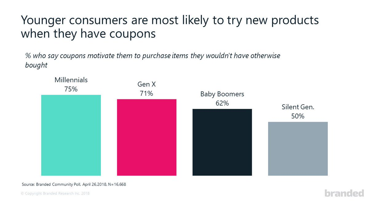 Branded Surveys On Twitter Instantinsights Coupons Incentivize Younger Generations In The Branded Community To Try Out New Products The Most Are You Willing To Try New Products Without A Coupon Https T Co Szycoghdyw
