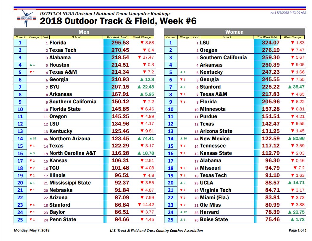 UK Track Field UKTF Womens Team Up A Spot To No 5 In This Weeks Rankings Mens Remains Ranked 13 Tco GlOR88bHoC