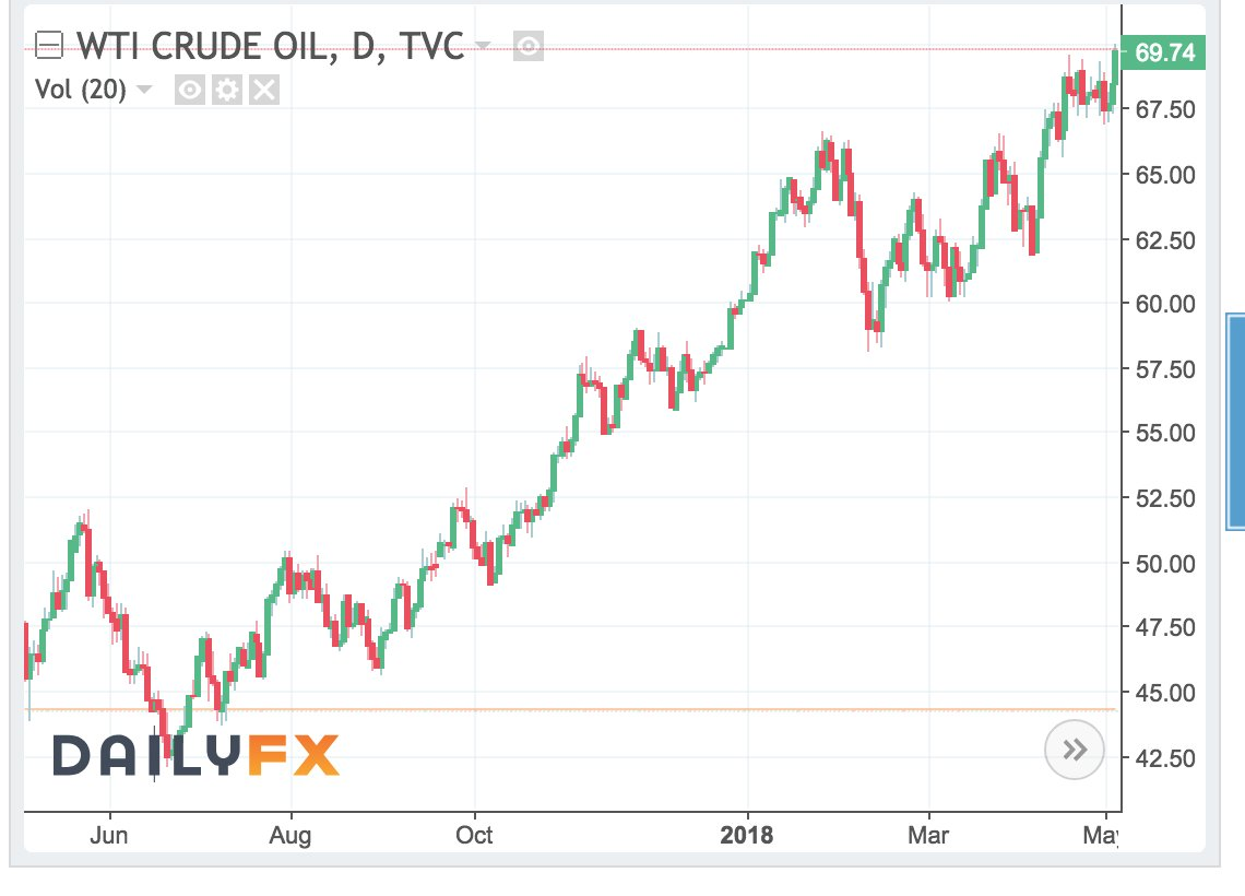 essay on how to deal with high oil prices The price of oil, or the oil price  as the price of oil dropped 60 percent and the supply of oil remained high,  low oil prices could alleviate some of the.