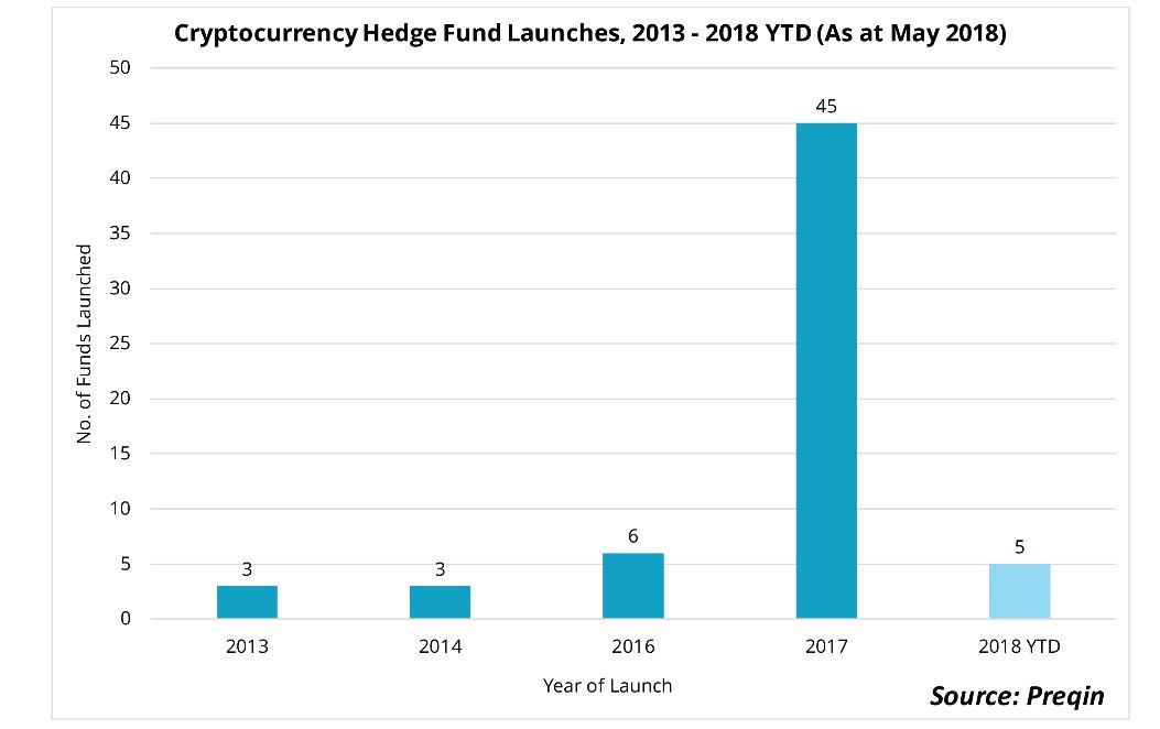 cryptocurrency fund of hedge funds