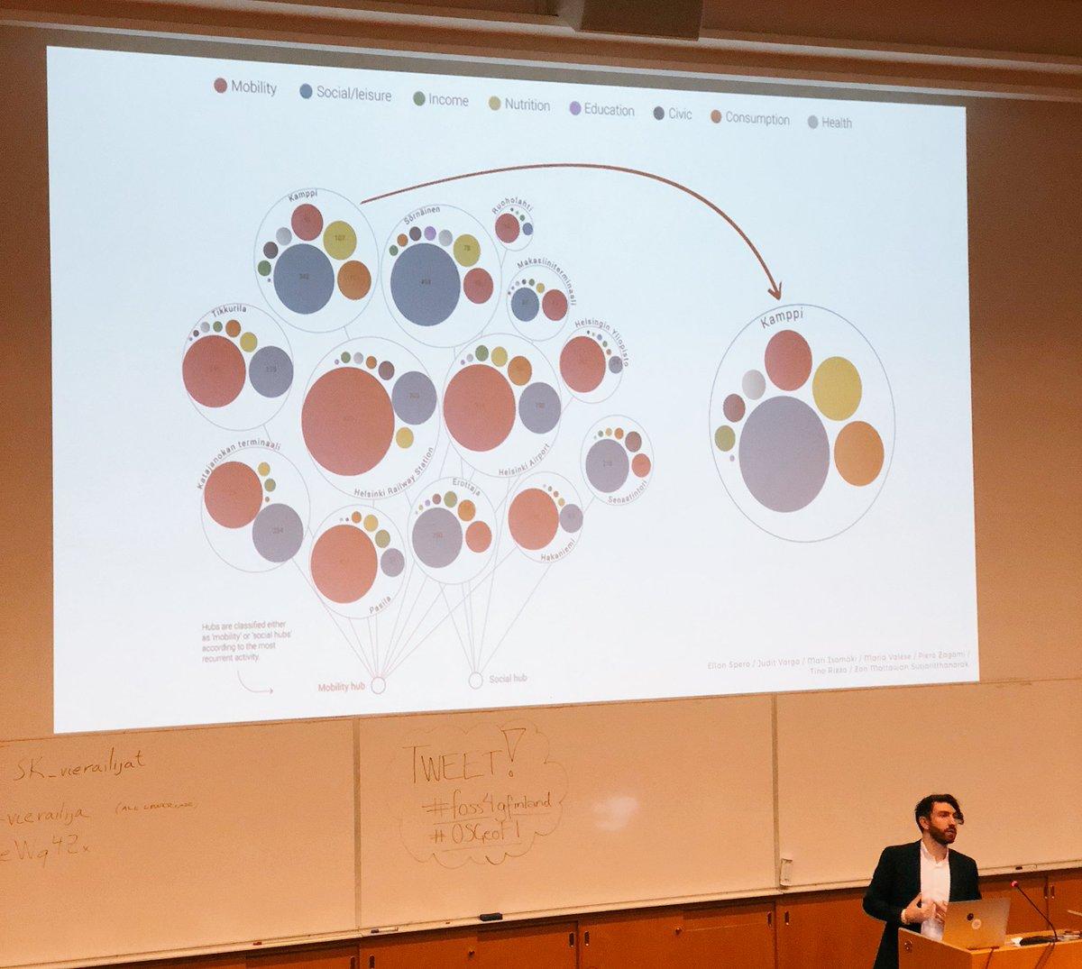 Urbaania metamorfologiaa tarjoili  Damiano Cerrone (@damianocerrone). Mitäs se metamorfologia nyt tarkoittikaan, kysyy teoriatunnit ilmeisesti  skipannut maantieteilijä 😥 #foss4gfinland  #OSGeoFI