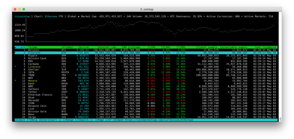 Génial pour suivre les cryptomonnaies :  &quot;cointop is a fast and lightweight interactive terminal based UI application for tracking and monitoring cryptocurrency coin stats in real-time.&quot;  https:// github.com/miguelmota/coi ntop &nbsp; … <br>http://pic.twitter.com/5c1kUKB7pY