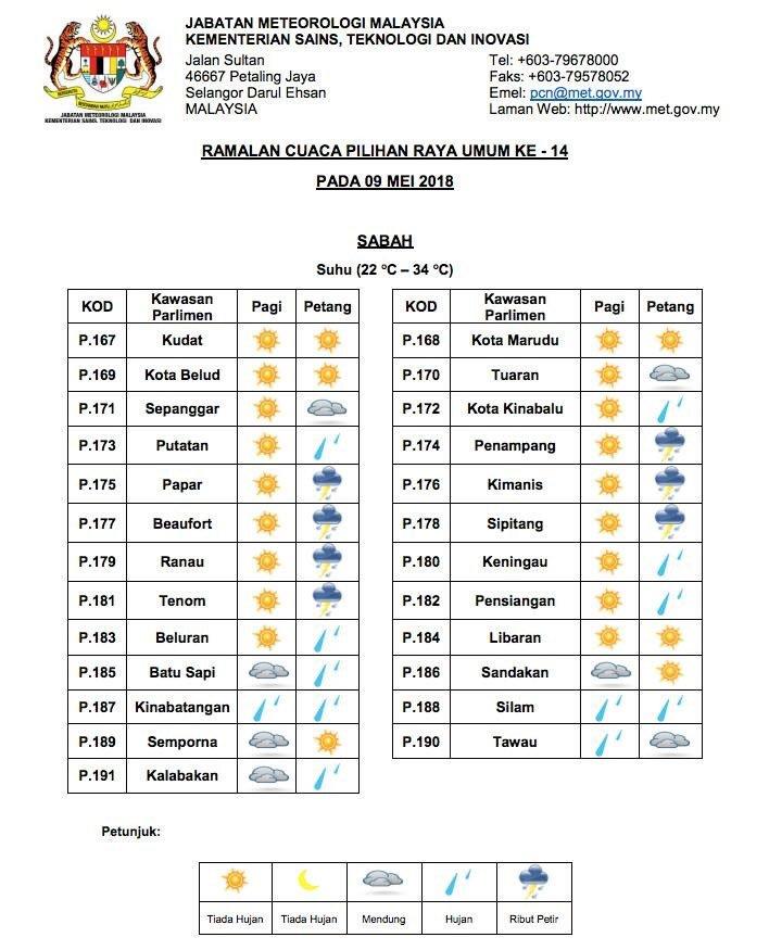Ramalan Cuaca Esok Di Sabah