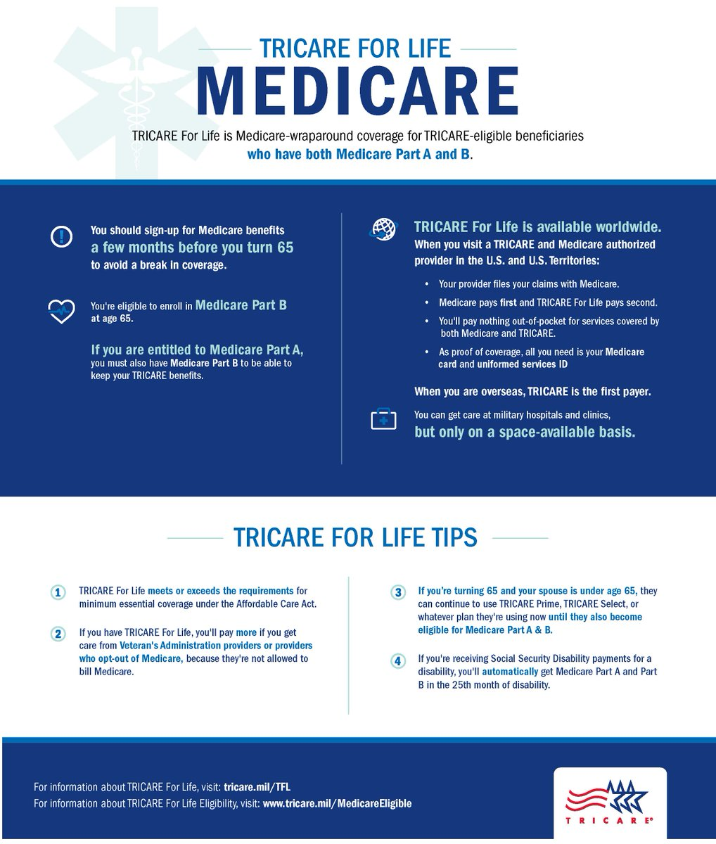 TRICARE on Twitter: