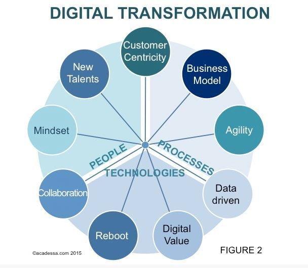 hy digital transformation should - 608×530