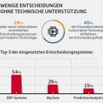 Image for the Tweet beginning: @SopraSteria_de: Jedes 3. Unternehmen im