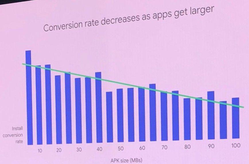 Thomasbcn On Twitter Aso Size Matters Correlation App Mb