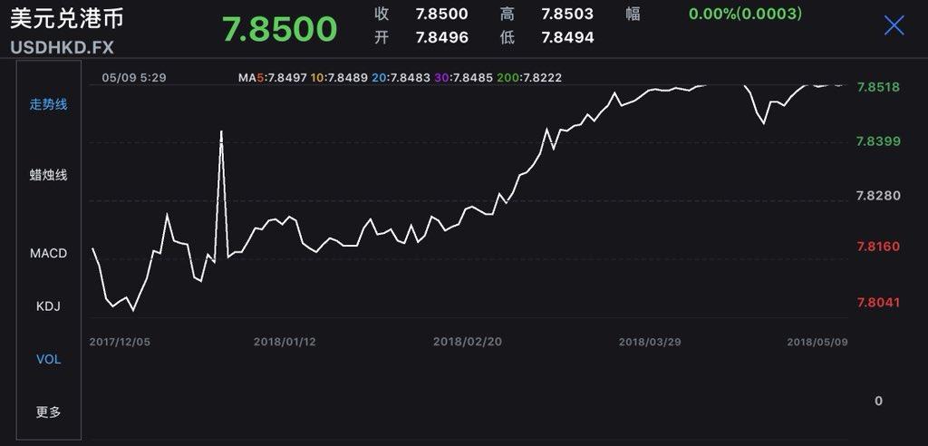 HKD Hit 785 USD The Weaker End Of Its Trading Range AGAINpictwitter YtGjnyycRN