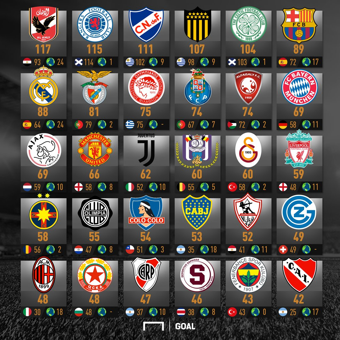 BRUTAL ranking: así está la lucha de los clubes con más títulos en el mundo https://t.co/gEPiOxwQiH