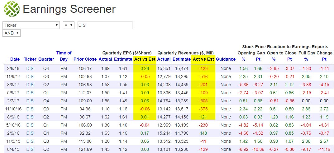 Bespoke On Twitter From Our Earnings Screener This Was The First