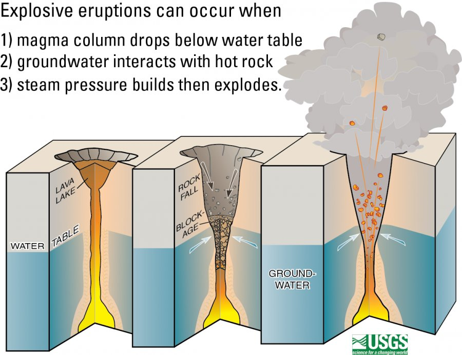 Este diagrama muestra cómo ocurren las erupciones explosivas en Kilauea: 1) la columna de lava cae debajo del nivel freático;  2) el agua subterránea entra en contacto con el magma o las rocas calientes, 3) el flash de ebullición del agua causa violentas explosiones de vapor.