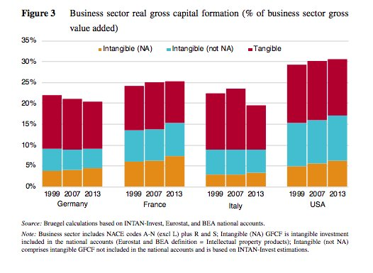 Adam Tooze On Twitter Rates Of Investment In Business Value Added In Germany Run At 20 V 30 In Us Https T Co Jyyfs1jycg