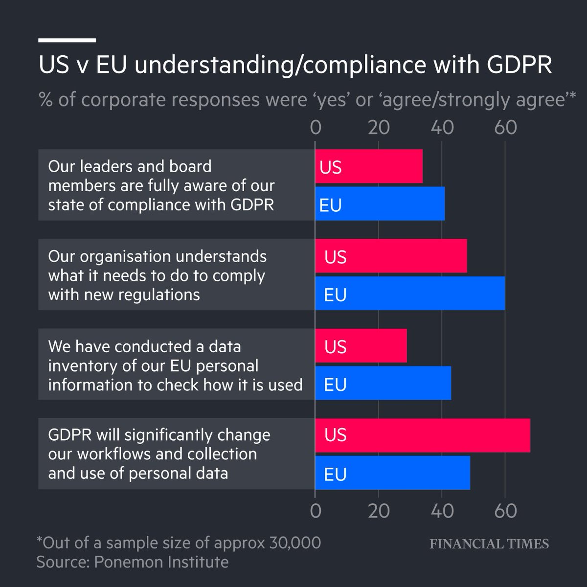 US companies are more scared and less prepared than their European counterparts for the EU data privacy rules coming into force on Friday.   Here's more: https://t.co/POYZzQjjEZ