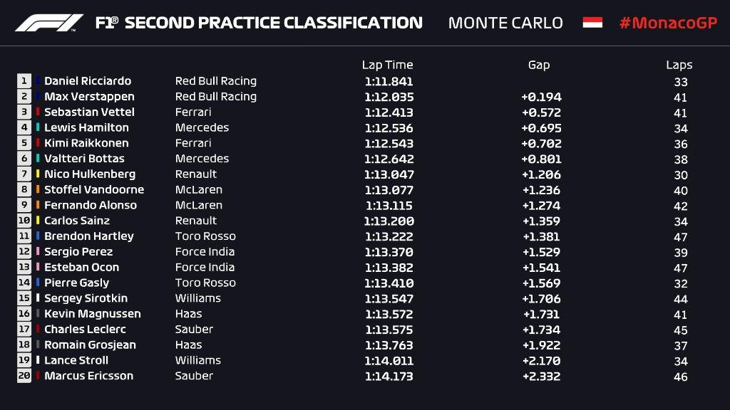 Formula 1 Monaco GP 2018 FP2 Results