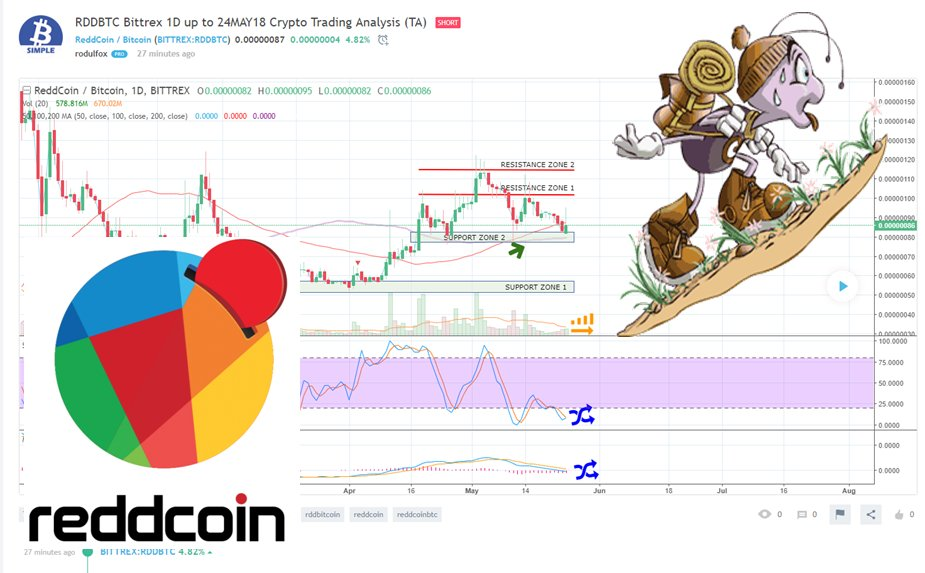 reddcoin btc tradingview