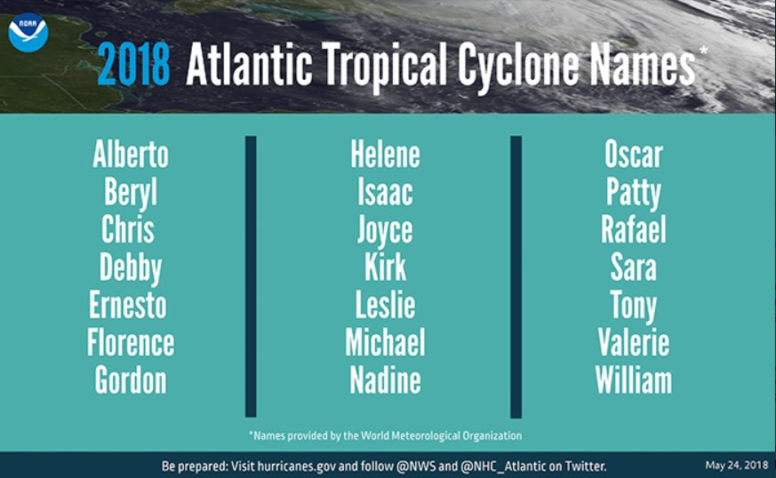 The 2018 Hurricane Season Is Approaching. Here's What You Should Know
