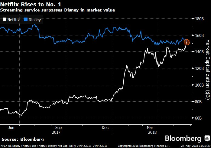 Netflix just passed Disney in market value and became the world's biggest media stock https://t.co/5AdFL9uVuj