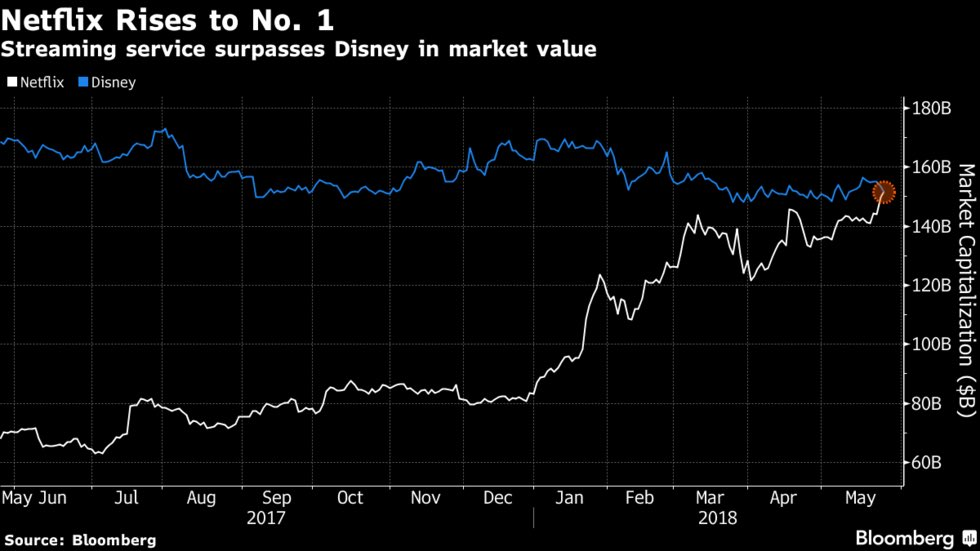 Netflix Just Passed Disney and Became the World's Biggest Media Stock https://t.co/DPfPZmXkF0