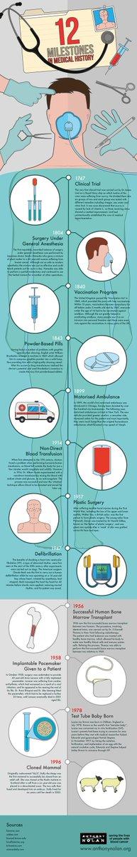 12 Milestones of Medical History... #MedicalInnovation #HOSAgenius