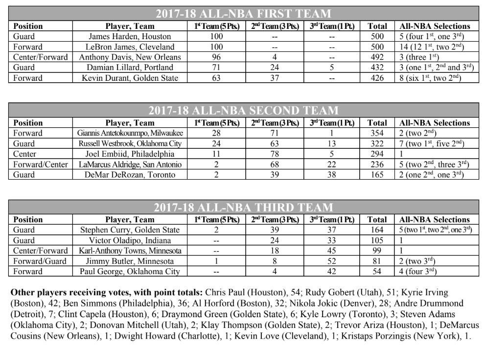 All-NBA teams, featuring Russell Westbrook on second team and Paul George on third team: