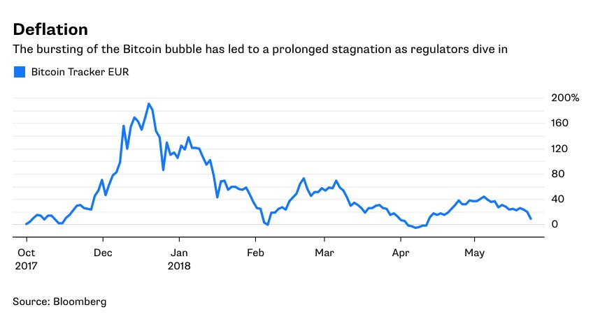 Speculation has been Bitcoin's chief appeal, but the cleanup operation will drag on its price for some time to come https://t.co/DqoTM5cSZa