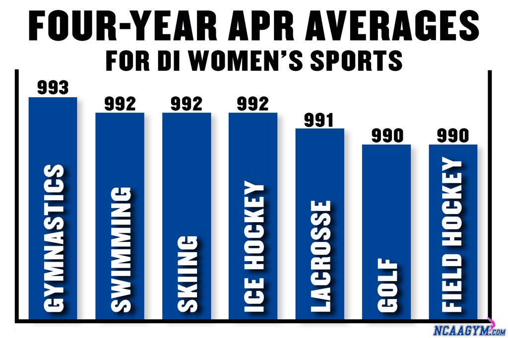 DYK: Gymnastics ranks #1 for the top 4-year average APR for Division 1 women's sports!  The APR provides a look at a team's academic success each semester by tracking the academic progress of each student-athlete. The APR includes eligibility, retention, and graduation. #ncaagym<br>http://pic.twitter.com/OpmMMsKhor