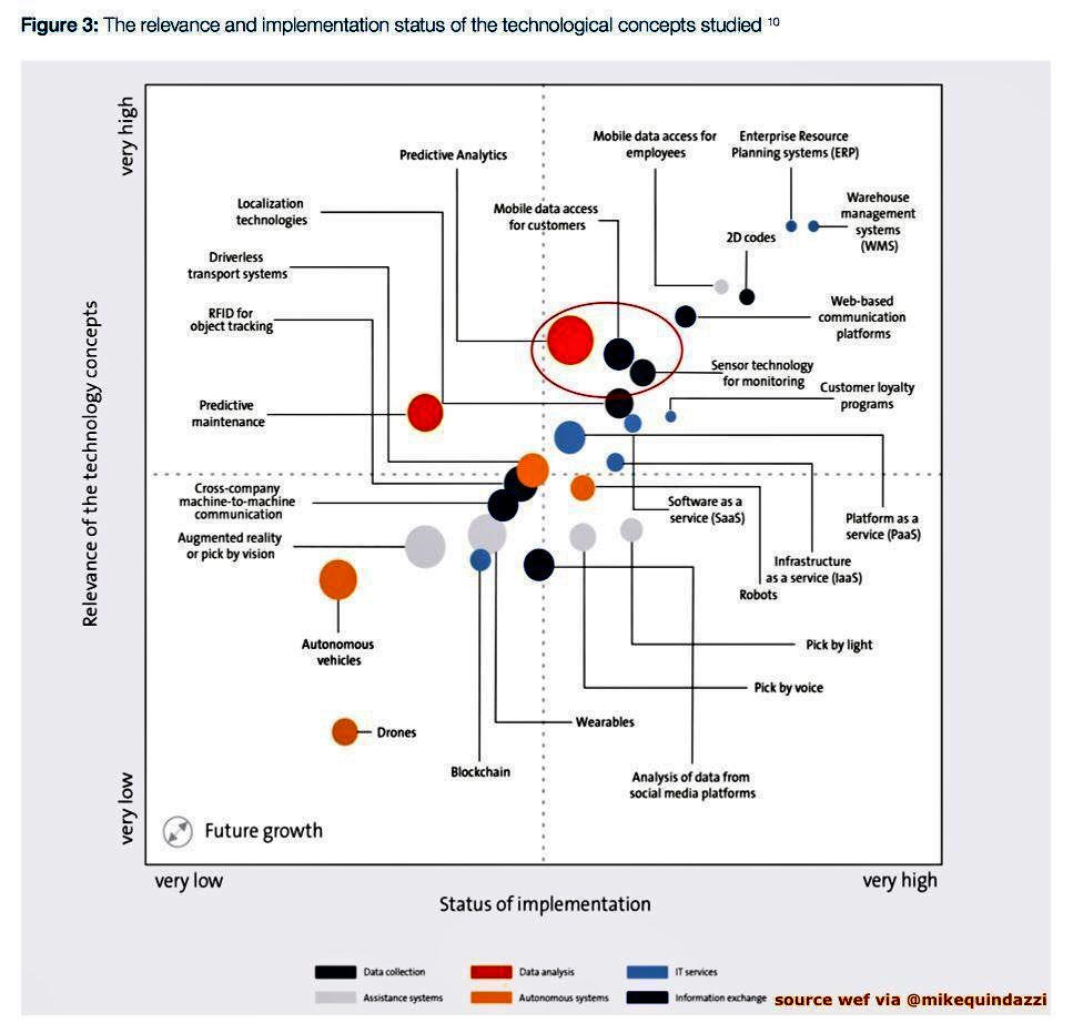 26 #EmergingTechnologies by relevance &amp; implementation status on the #SupplyChain.  http:// buff.ly/2BWLq70  &nbsp;   @MikeQuindazzi @JacBurns_Comext @wef  @antgrasso #ai #robotics #saas #drones #blockchain #iot #iiot #Industry40 #ML #DigitalTransformation #DataScience #M2M @PanasonicUSA<br>http://pic.twitter.com/k3FZNeei2g
