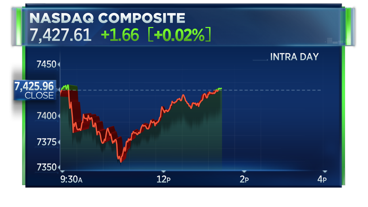 Market Check: Nasdaq turns positive as stocks make up earlier losses from North Korea worries https://t.co/70NySZHnRq