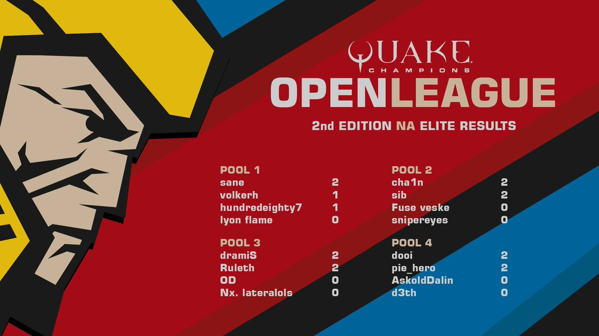 Quake Open League On Twitter Here Are The At Quake Open