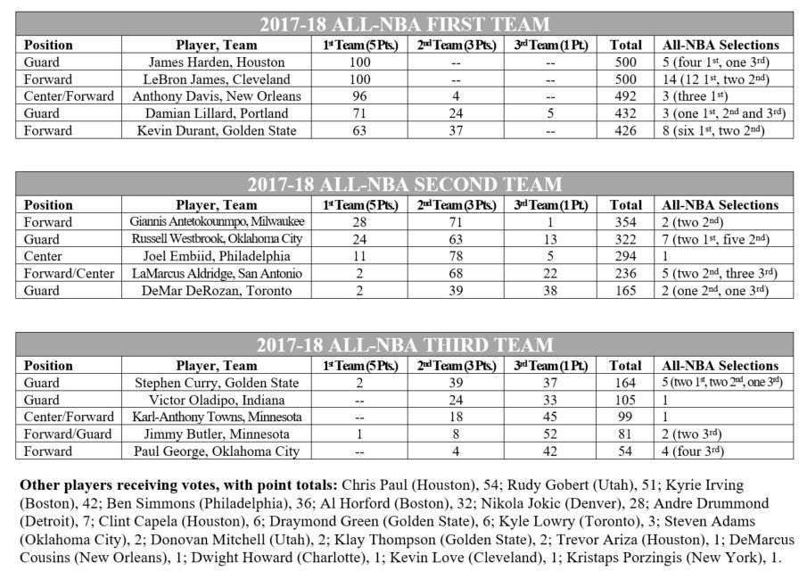 LeBron James is All-NBA first team for a record 12th time. Full results: