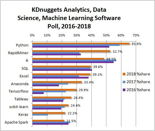Top Data Science Software, KDnuggets 2018 Poll