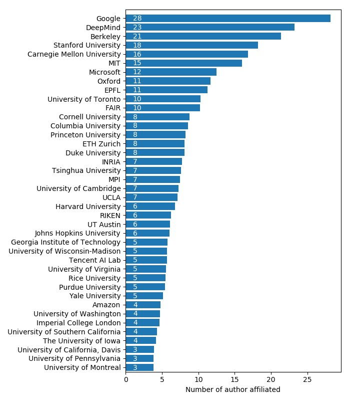 A small dataviz of the @icmlconf accepted paper. @GoogleAI and @DeepMindAI seem to prevail. U.S institution and AI firm lead the way, but @Inria, @EPFL_en and @MP_Innovation are able to compete ! (from  https:// icml.cc/Conferences/20 18/AcceptedPapersInitial &nbsp; …  …)  https://twitter.com/arthpajot/status/998962492024991744/photo/1 <br>http://pic.twitter.com/BxqZLMepPX  &nbsp;  <br>http://pic.twitter.com/c8nNej4sjx