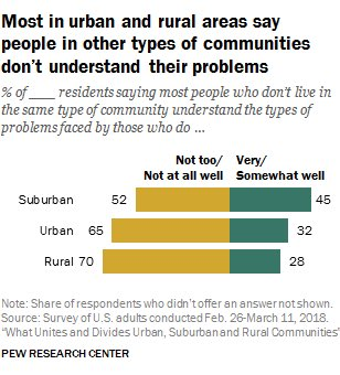 Most people in urban (65%) and rural (70%) communities say people from other communities don't understand their problems.  However, most people in urban (59%) and rural (57%) communities say they do understand the problems of people in other communities.  pewrsr.ch/2s4dIWQ