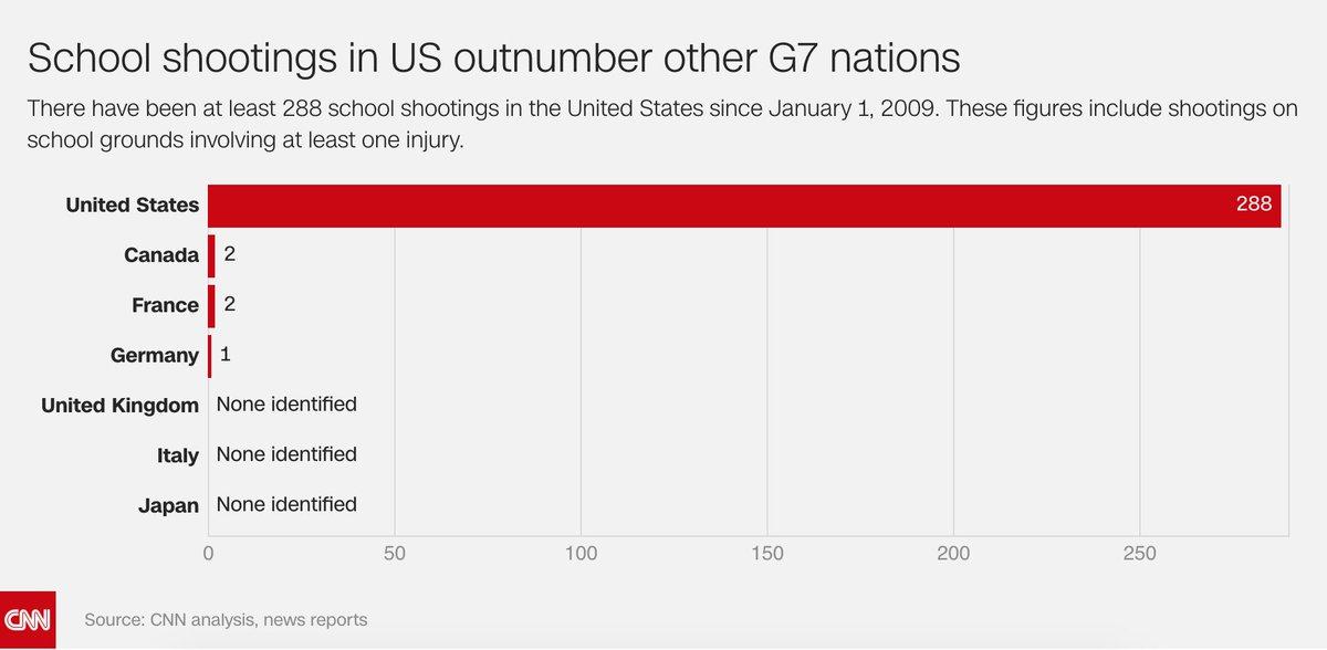 Only in America. https://t.co/VvJyK7dXAr