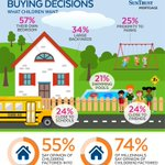 Fifty-five percent of homeowners surveyed say that their children under the age of 18 have an opinion on which home to buy. https://t.co/OCS9FtiMQy