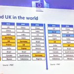 @IEE_Bruxelles @MichelBarnier Here's a sharpened up version of that really useful chart... 👇🏻  #EUIA18 #Brexit #FBPE
