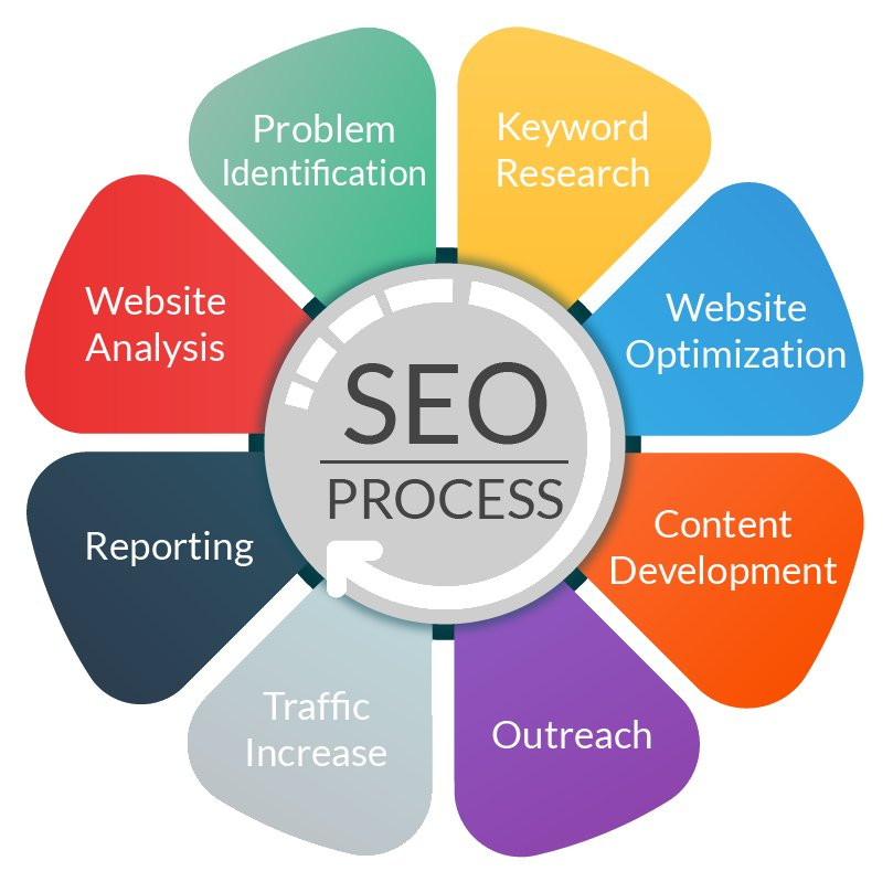 The #SEO Process [Infographic] #DigitalMarketing #GrowthHacking <br>http://pic.twitter.com/zg4ZlrJbLU