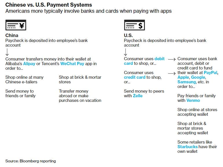 This is a must-read: Why Chinese payment apps are giving U.S. bankers nightmares. https://t.co/EzASAXLB8l via @jennysurane