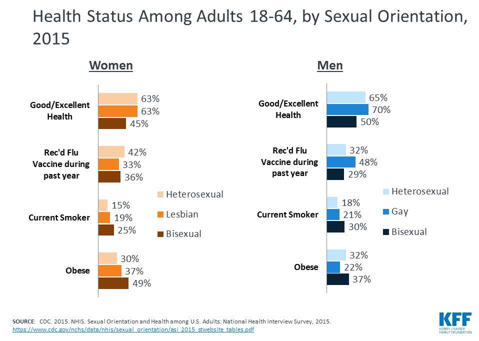 Sexual orientation medicine