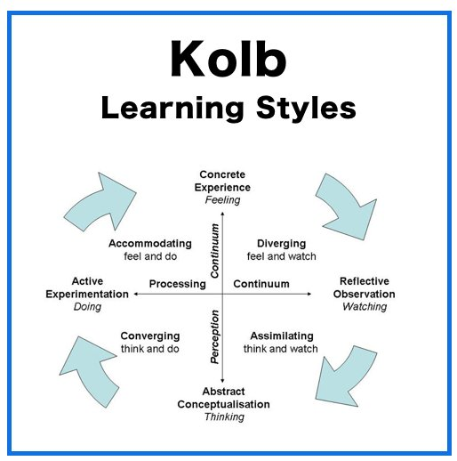 essay on kolbs learning styles (david a kolb, 1984) kolb's experimental learning model draws on the 'lewin cycle of adult the essay on awareness of individual learning styles  highly problematic to the teacher or other learning-styles-onlinecom website gives the following recommendations to the students: use.
