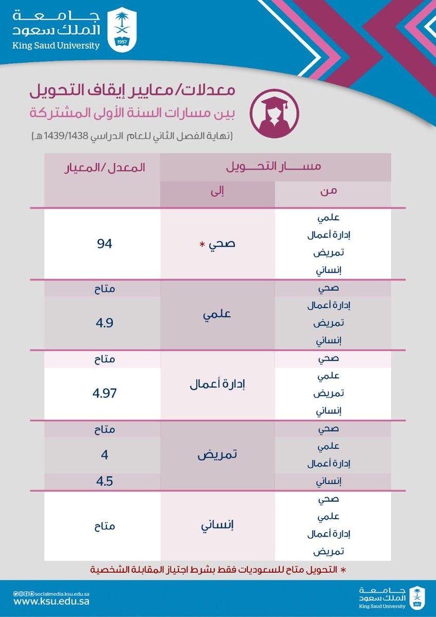جامعة الملك سعود على تويتر عمادة القبول والتسجيل بـ جامعة الملك سعود تعلن عن نتائج تحويل الطالبات بين مسارات السنة الأولى المشتركة