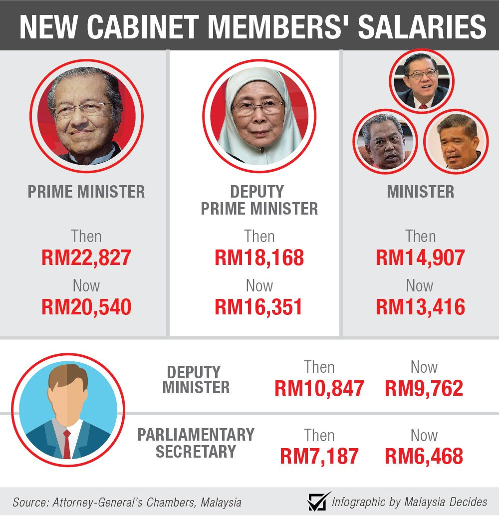 Image result for malaysia minister salaries