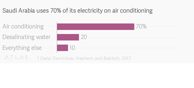 uses of electricity in modern life