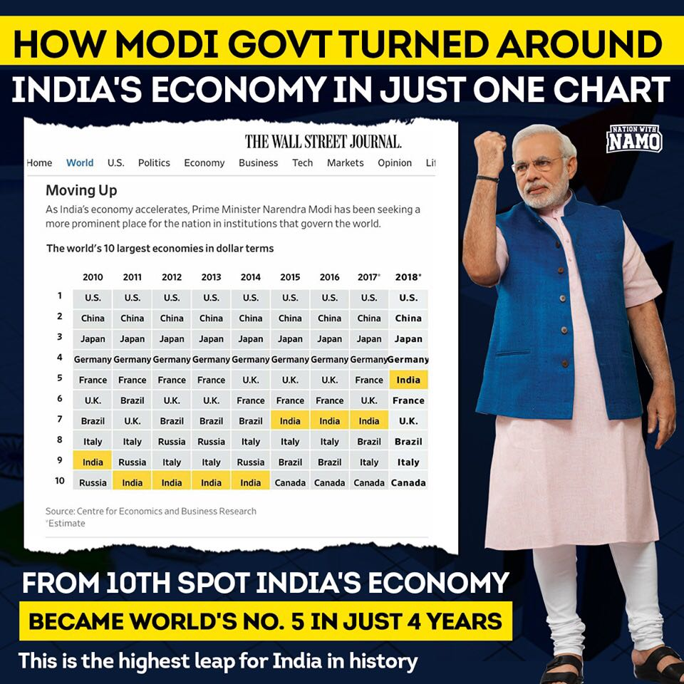 India is Now World's 5th Largest Economy- Country's economic growth under the leadership of PM @narendramodi continues strongly, making the highest leap ever by jumping 5 spots in last 4 years.